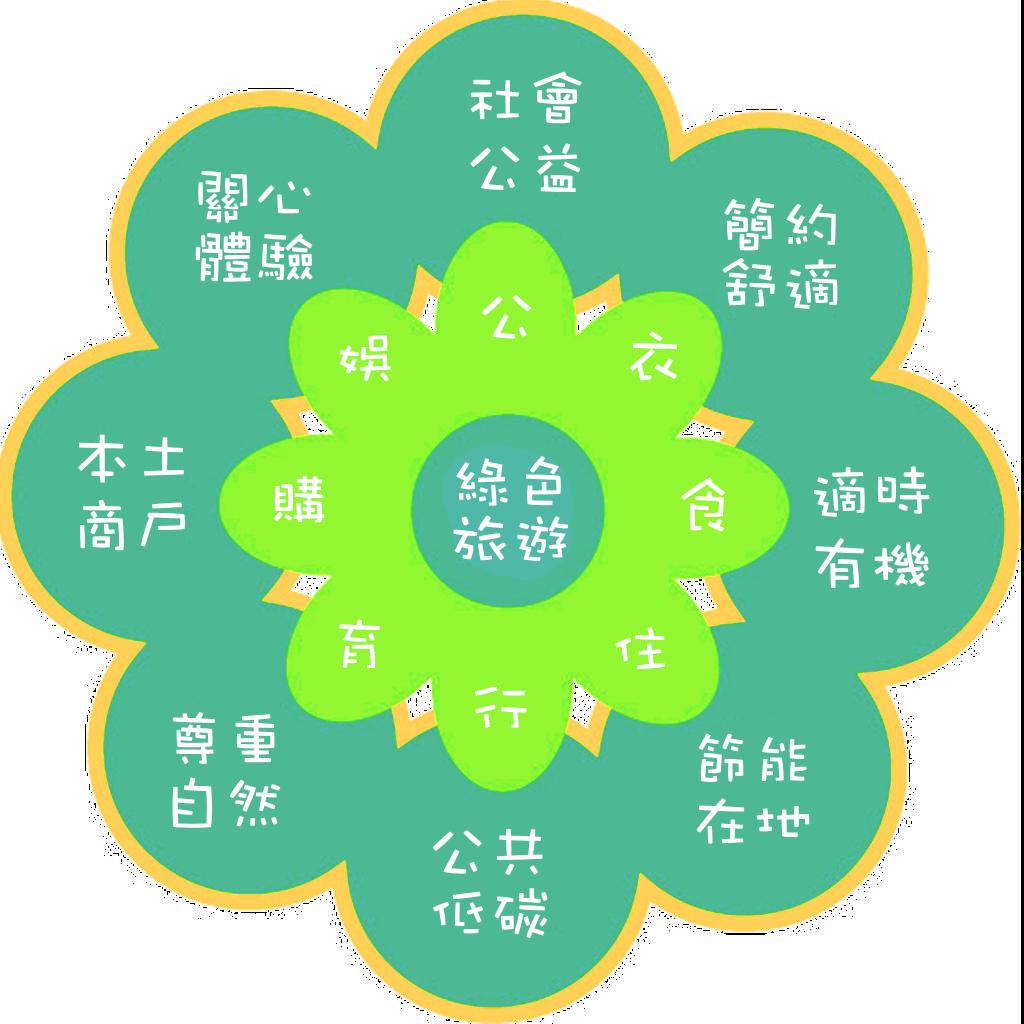 綠色旅遊概念圖